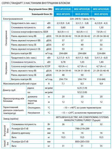 Mitsubishi Electric MSZ-AP25VGK / MUZ-AP25VG