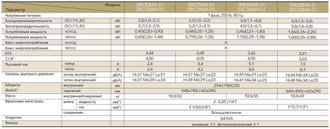 Mitsubishi Heavy SRK25MA-S1 / SRC25MA-S1