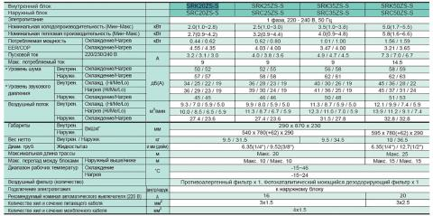 Mitsubishi Heavy SRK25ZS-S / SRC25ZS-S