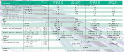 Mitsubishi Heavy SRK56HE-S1 / SRC56HE-S1